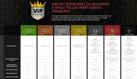 vip program hos prime slots casino
