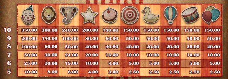 golden ticket spilleautomat utbetalingstabell