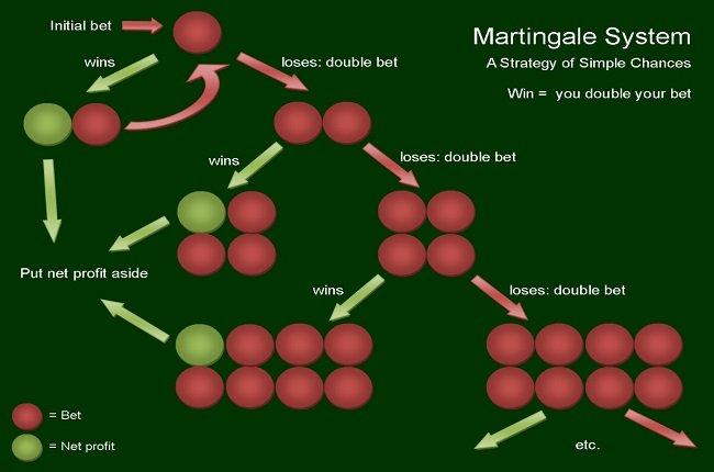 oddssystem martingale