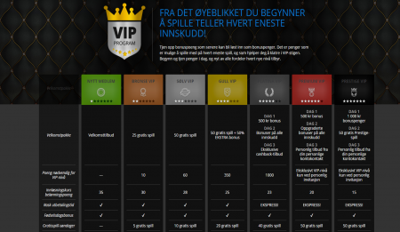 vip programmet hos mr play casino