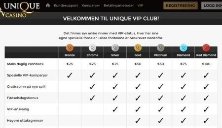 vip program hos unique casino