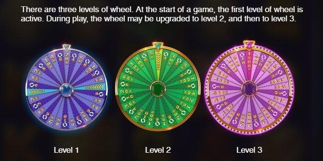 Funksjoner i Wild Wheel fra Push Gaming