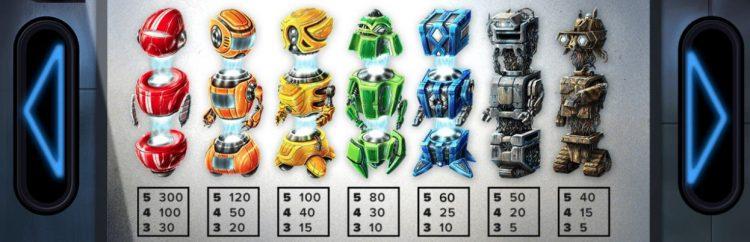 Symboler i Wild-O-Tron NetEnt Slot