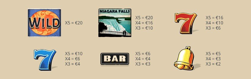 symboler i niagara falls spilleautomat