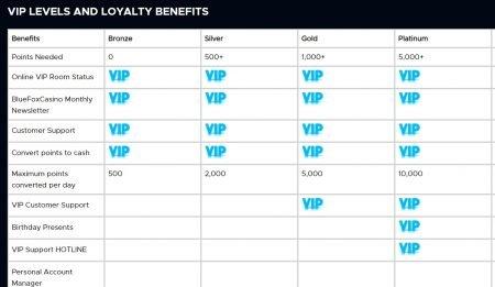 vip program hos bluefox casino